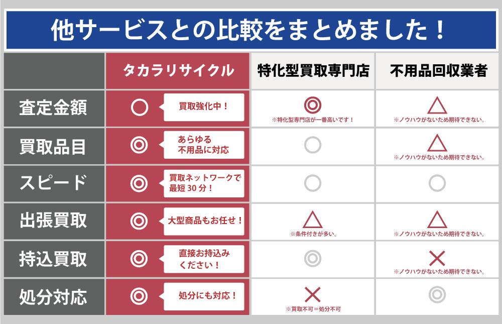 香川タカラリサイクルと他サービスとの違い